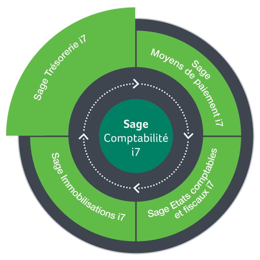 Schéma Sage Comptabilité i7