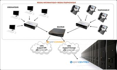 Démontstration du fonctionnement du réseau informatique et téléphonique avec sécurisation - OpenIP