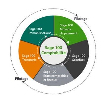 Schéma Sage 100 comptabilité