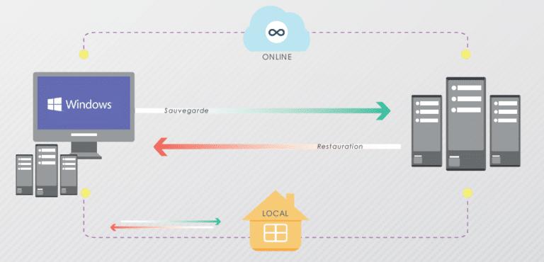 Schéma récapitulatif sauvegarde en ligne
